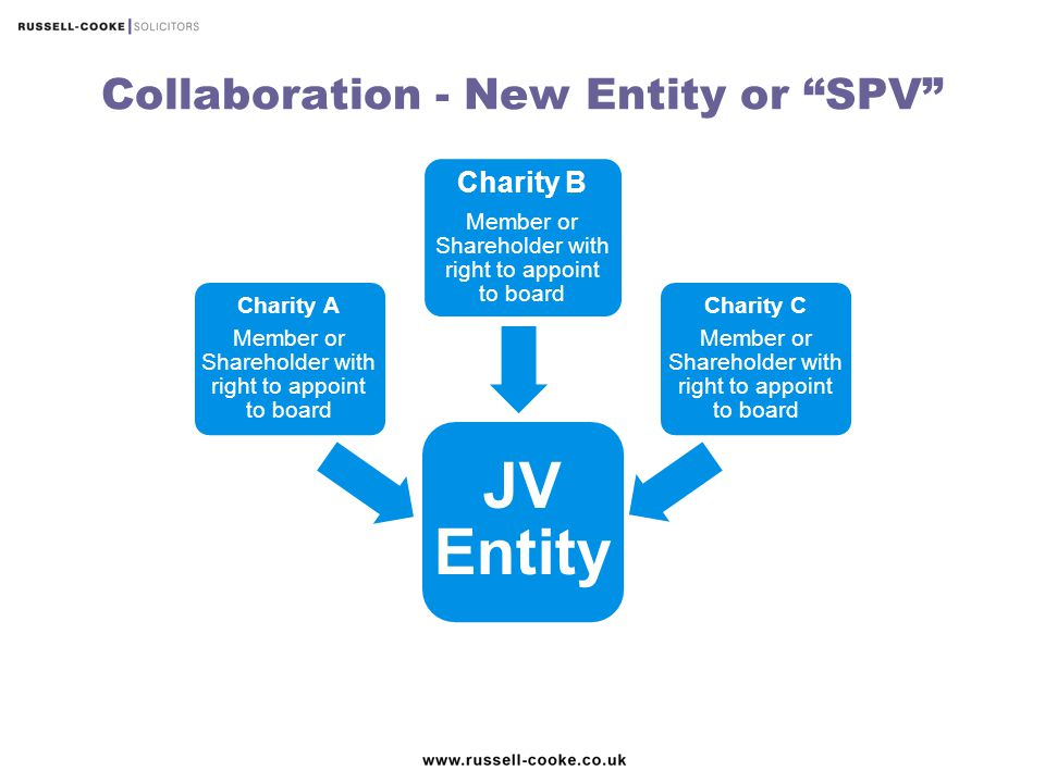 """Collaboration - New Entity or """"SPV"""" JV Entity Charity A Member or Shareholder with right to appoint to board Charity B Member or Shareholder with righ"""