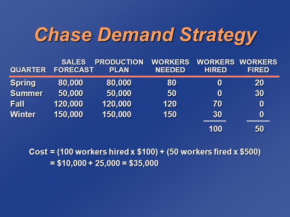 Spring80,00080,00080020 Summer50,00050,00050030 Fall120,000120,000120700 Winter150,000150,000150300 10050 SALESPRODUCTIONWORKERSWORKERSWORKERS SALESPRODUCTIONWORKERSWORKERSWORKERS QUARTERFORECASTPLANNEEDEDHIREDFIRED Cost= (100 workers hired x $100) + (50 workers fired x $500) = $10,000 + 25,000 = $35,000 Chase Demand Strategy