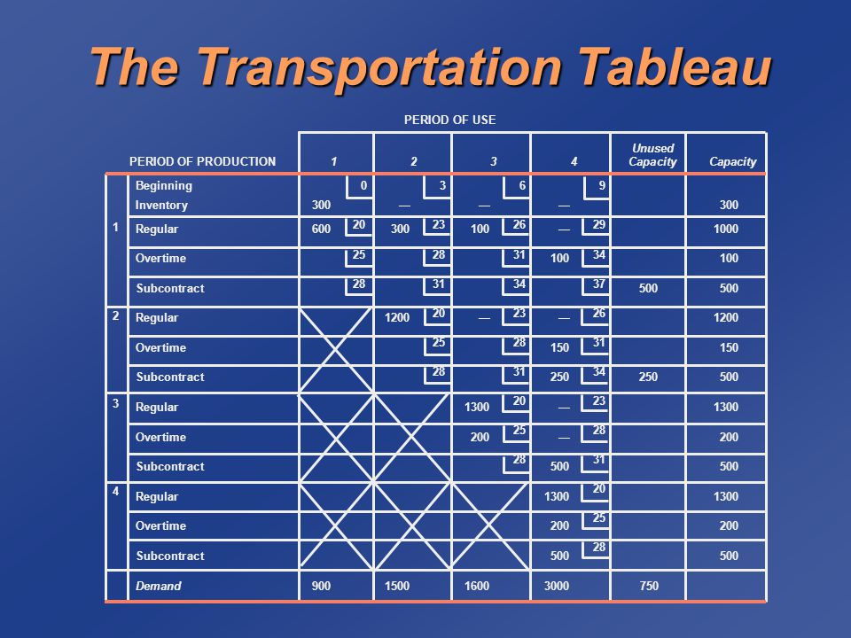 The Transportation Tableau Unused PERIOD OF PRODUCTION1234CapacityCapacity Beginning0369 Inventory300———300 Regular600300100—1000 Overtime100100 Subcontract500500 Regular1200——1200 Overtime150150 Subcontract250250500 Regular1300—1300 Overtime200—200 Subcontract500500 Regular13001300 Overtime200200 Subcontract500500 Demand900150016003000750 12341234 PERIOD OF USE 20232629 25283134 28313437 202326 252831 283134 2023 2528 2831 20 25 28