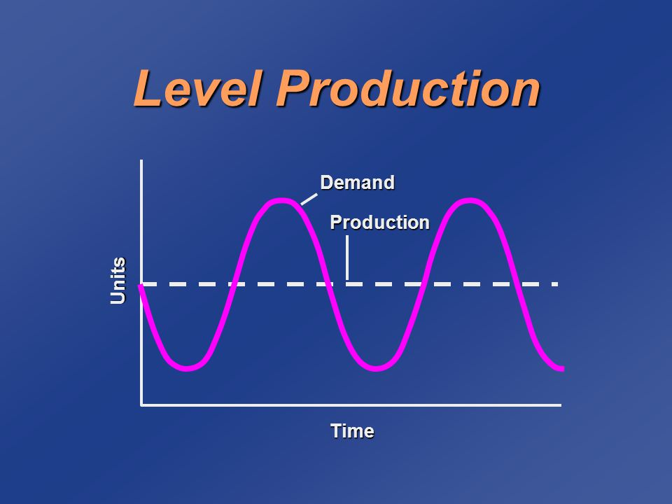 Chase Demand ProductionDemandUnits Time