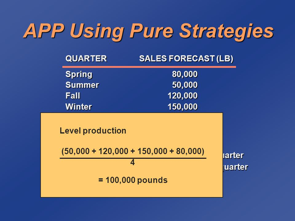 Level Production Strategy Spring80,000100,00020,000 Summer50,000100,00070,000 Fall120,000100,00050,000 Winter150,000100,0000 400,000140,000 Cost = 140,000 pounds x 0.50 per pound = $70,000 SALESPRODUCTION QUARTERFORECASTPLANINVENTORY