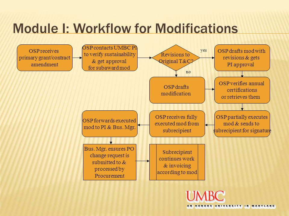Module I: Workflow for Modifications OSP receives primary grant/contract amendment OSP contacts UMBC PI to verify sustainability & get approval for subaward mod OSP drafts mod with revisions & gets PI approval Revisions to Original T&C.