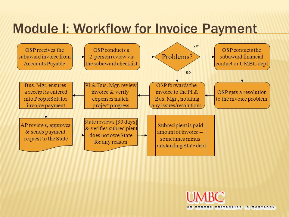 Module I: Workflow for Invoice Payment OSP receives the subaward invoice from Accounts Payable OSP conducts a 2-person review via the subaward checklist Problems.