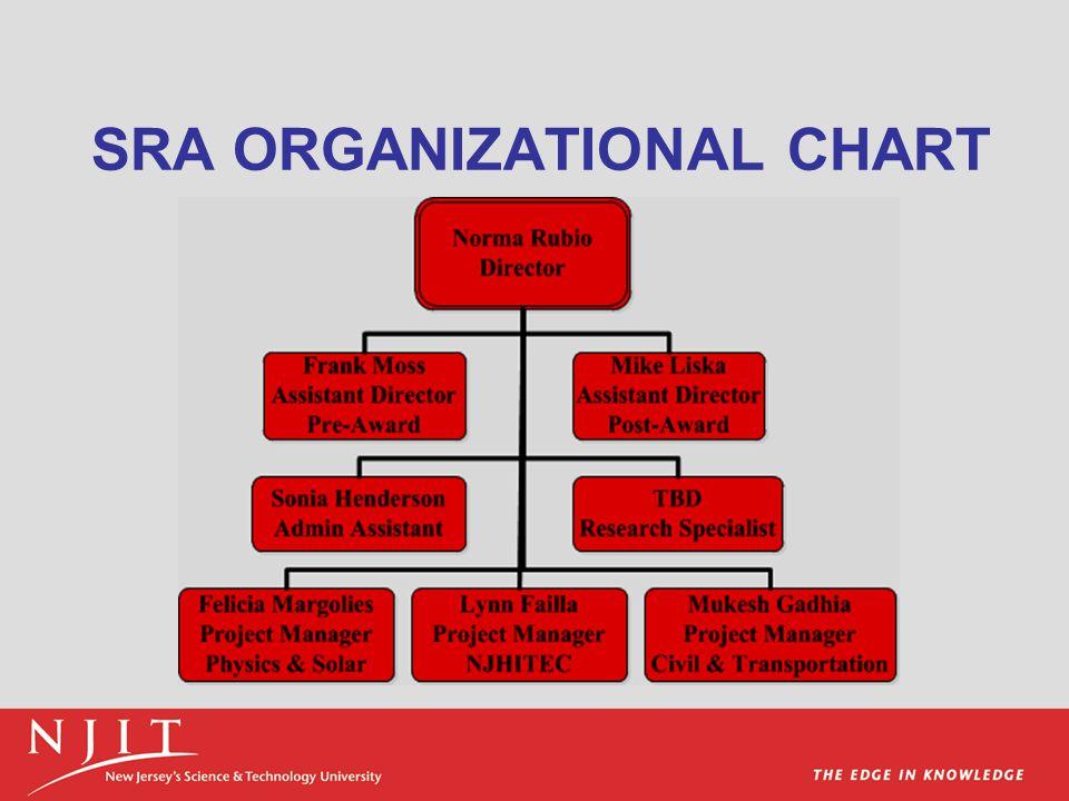 SRA ORGANIZATIONAL CHART