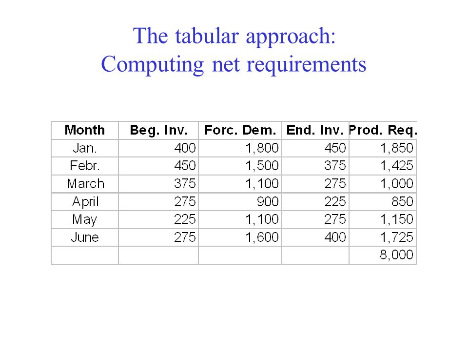 The tabular approach: Computing net requirements