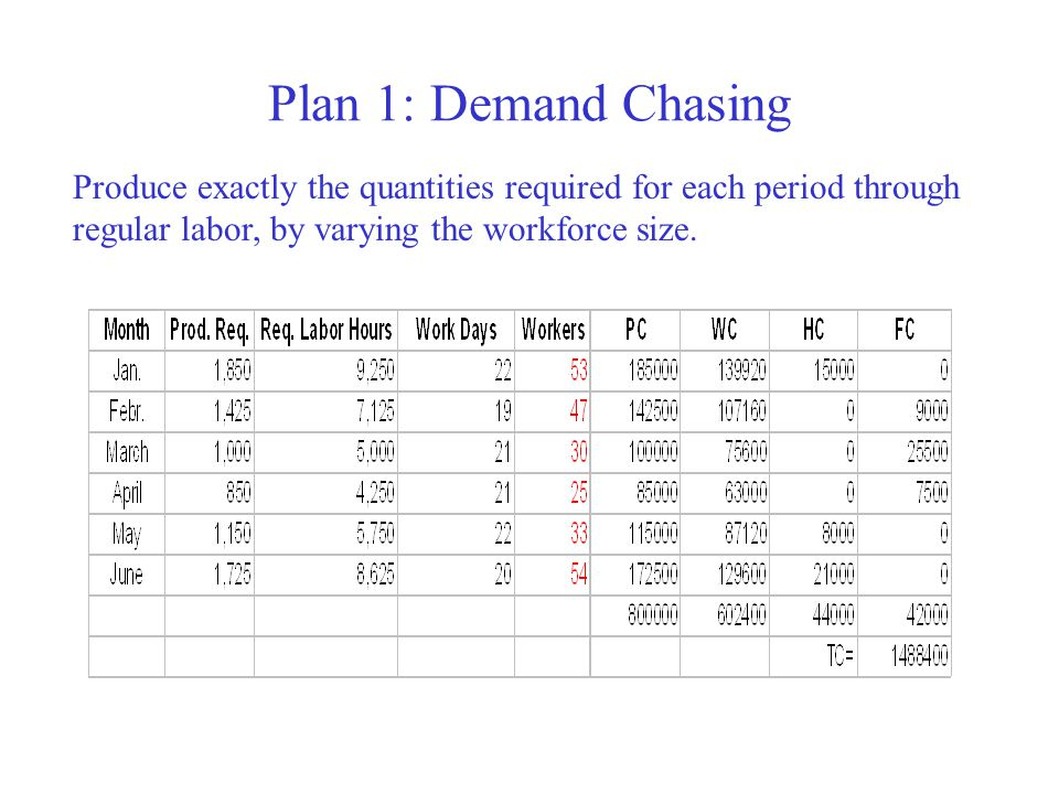 Plan 1: Demand Chasing (cont.)