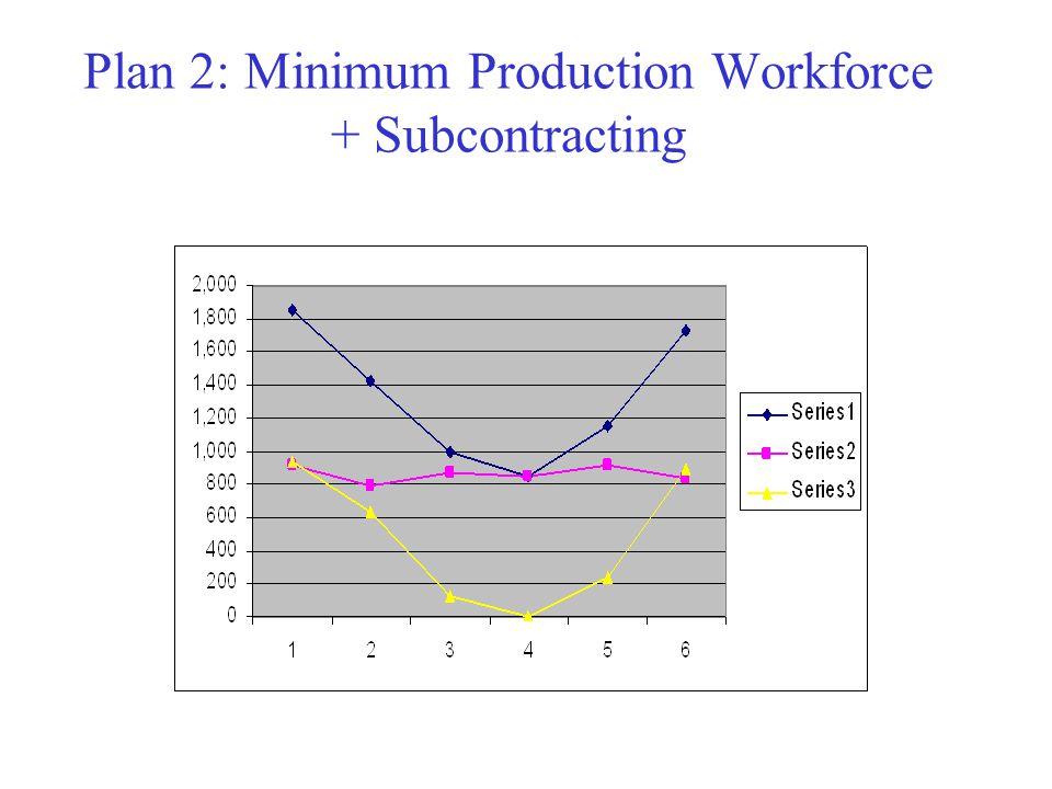 Plan 2: Minimum Production Workforce + Subcontracting