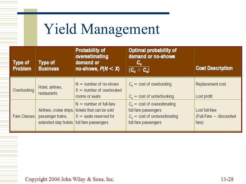 Copyright 2006 John Wiley & Sons, Inc.13-28 Yield Management