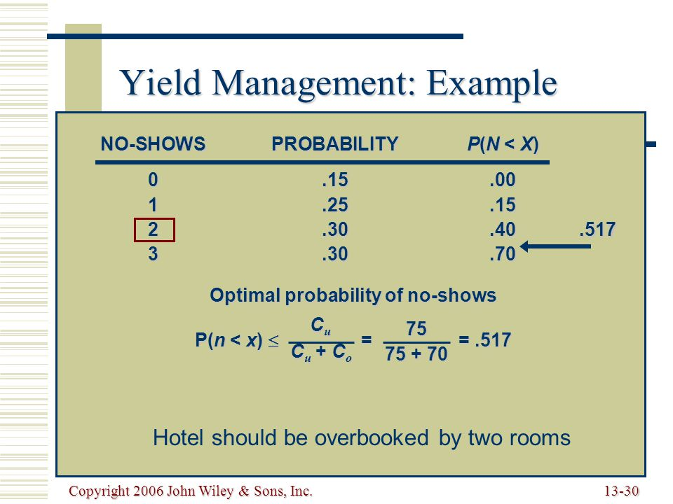 Copyright 2006 John Wiley & Sons, Inc.13-30 Yield Management: Example NO-SHOWSPROBABILITYP(N < X) 0.15.00 1.25.15 2.30.40 3.30.70 Optimal probability of no-shows P(n < x)  = =.517 C u C u + C o 75 75 + 70.517 Hotel should be overbooked by two rooms