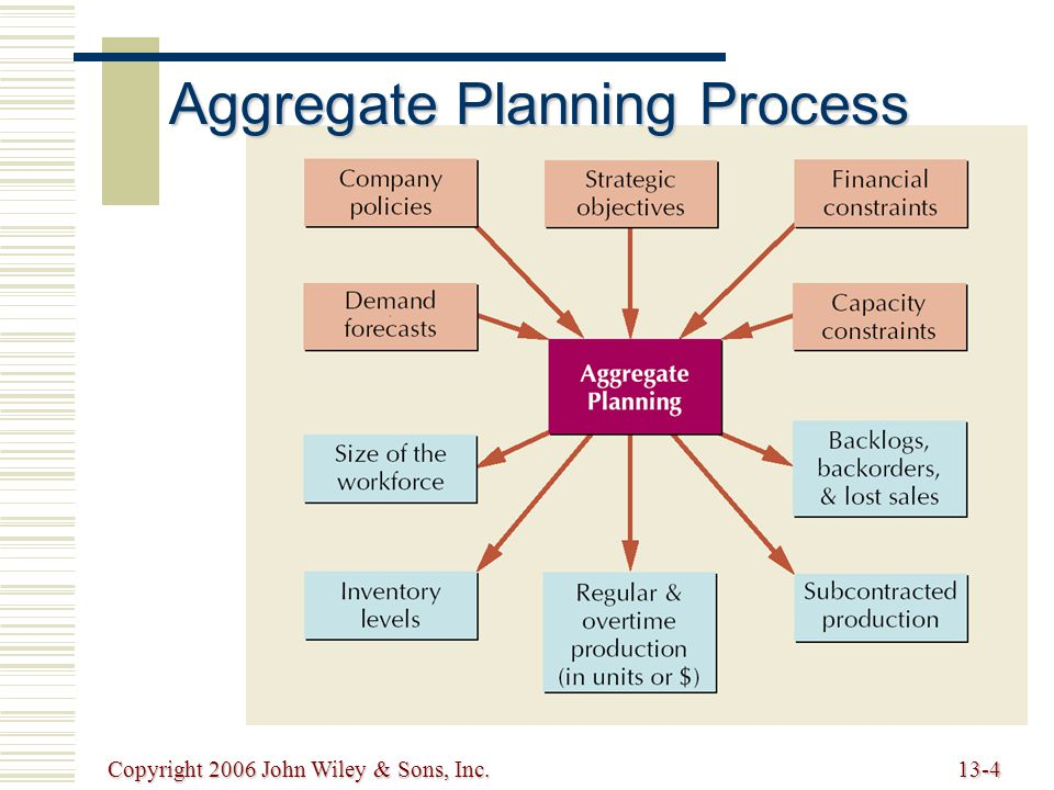 Copyright 2006 John Wiley & Sons, Inc.13-5 Meeting Demand Strategies  Adjusting capacity Resources necessary to meet demand are acquired and maintained over the time horizon of the plan Resources necessary to meet demand are acquired and maintained over the time horizon of the plan Minor variations in demand are handled with overtime or under-time Minor variations in demand are handled with overtime or under-time  Managing demand Proactive demand management Proactive demand management
