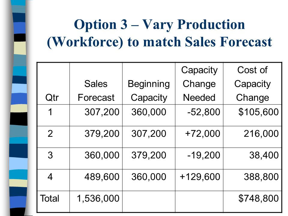 Option 2 Continued: Calculation of Annual Costs Inventory Carrying Costs 120,000 units X $.50/unit = $ 60,000 Regular time labor (150 workers) $4/unit