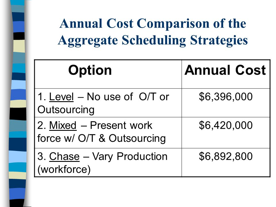 Option 3 Continued Calculation of Annual Costs Regular time labor costs 1,536,000 units X $4/unit = $6,144,000 Capacity Change Costs = $ 748,800 Total