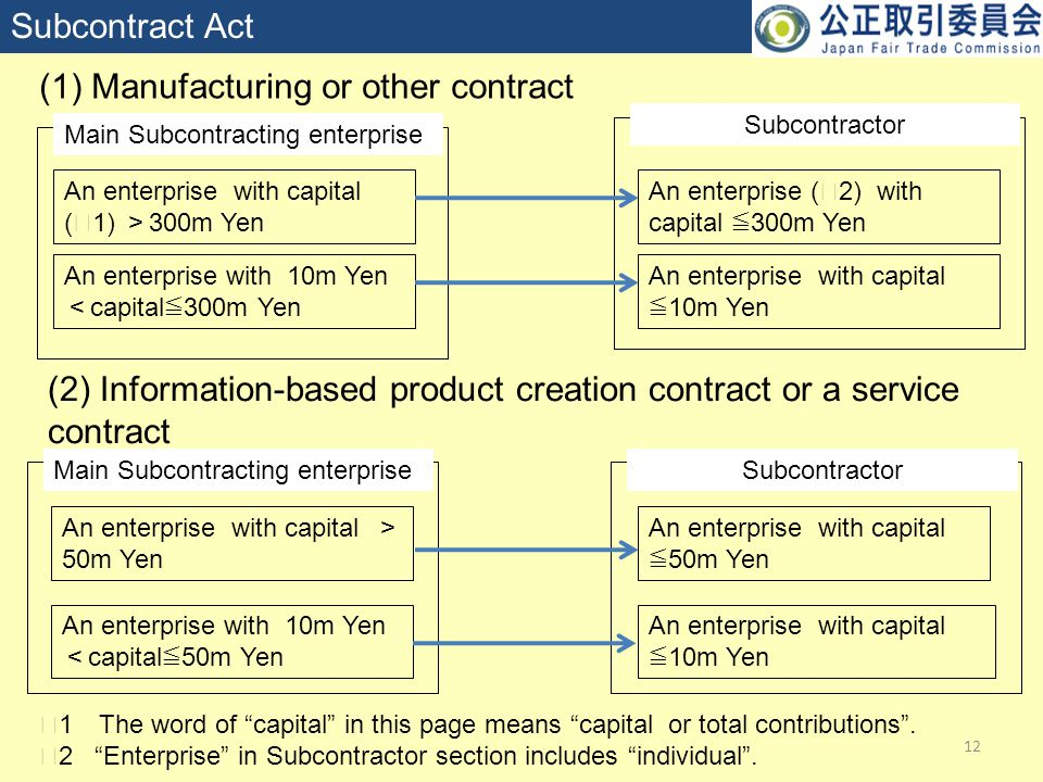 SubcontractorMain Subcontracting enterprise 12 Subcontract Act (1) Manufacturing or other contract (2) Information-based product creation contract or a service contract An enterprise with capital ( ※ 1) > 300m Yen An enterprise with 10m Yen < capital ≦ 300m Yen An enterprise ( ※ 2) with capital ≦ 300m Yen An enterprise with capital ≦ 10m Yen An enterprise with capital > 50m Yen An enterprise with 10m Yen < capital ≦ 50m Yen An enterprise with capital ≦ 50m Yen An enterprise with capital ≦ 10m Yen Subcontractor ※ 1 The word of capital in this page means capital or total contributions .