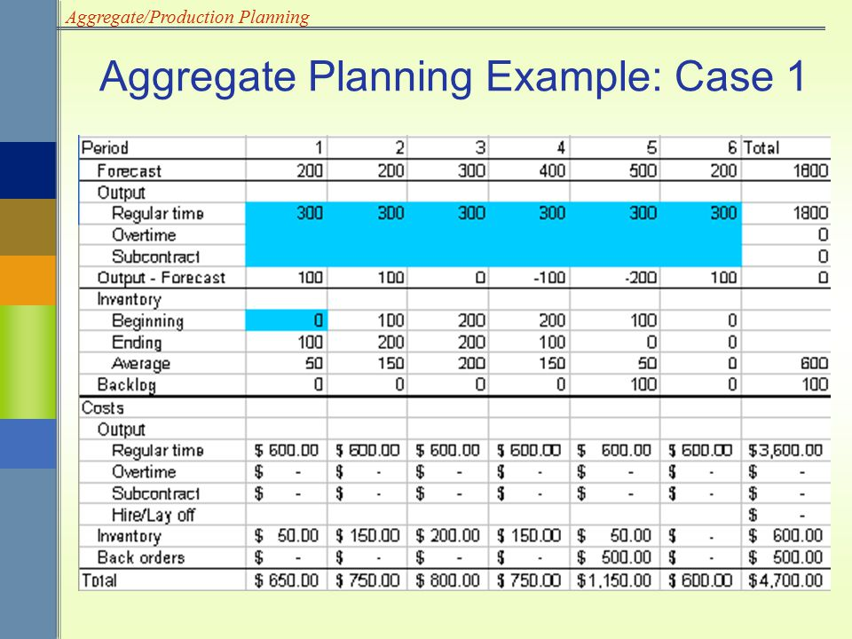 Aggregate/Production Planning Aggregate Planning Example: Case 1