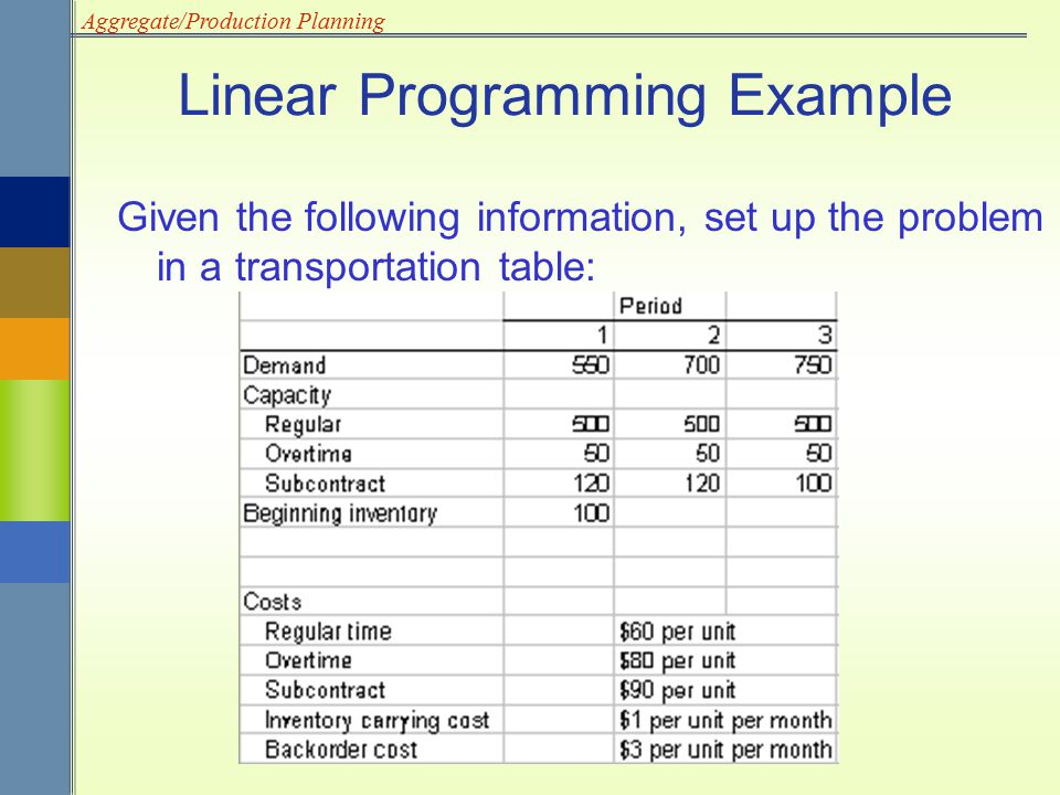 Aggregate/Production Planning Linear Programming Example Given the following information, set up the problem in a transportation table: