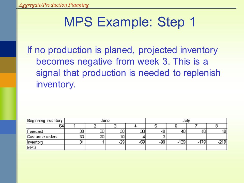 Aggregate/Production Planning MPS Example: Step 1 If no production is planed, projected inventory becomes negative from week 3. This is a signal that