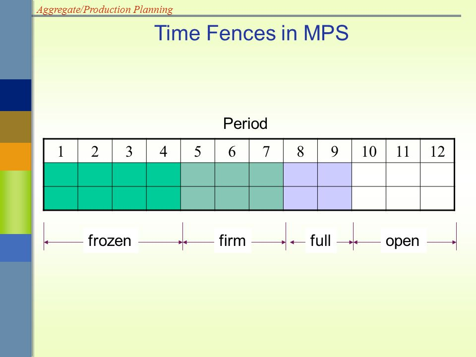 Aggregate/Production Planning Time Fences in MPS Period frozenfirmfullopen 123456789101112
