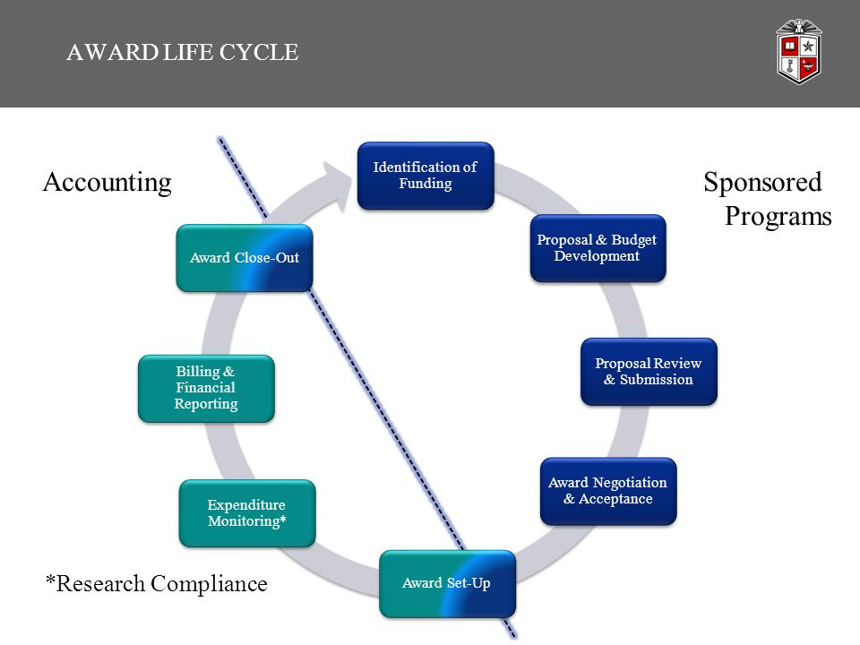 AWARD LIFE CYCLE Identification of Funding Proposal & Budget Development Proposal Review & Submission Award Negotiation & Acceptance Award Set-Up Expenditure Monitoring* Billing & Financial Reporting Award Close-Out Accounting *Research Compliance Sponsored Programs