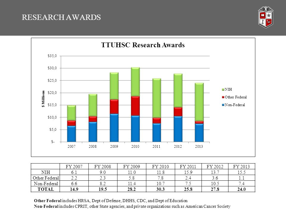 RESEARCH AWARDS FY 2007FY 2008FY 2009FY 2010FY 2011FY 2012FY 2013 NIH6.19.011.011.815.913.715.5 Other Federal2.22.35.87.82.43.61.1 Non-Federal6.68.211