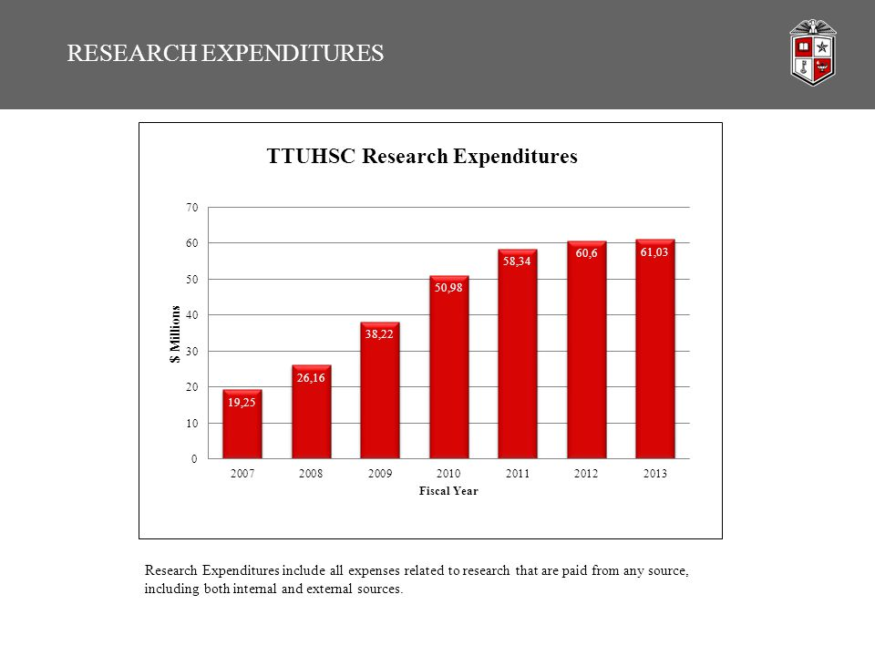 RESEARCH EXPENDITURES Research Expenditures include all expenses related to research that are paid from any source, including both internal and extern