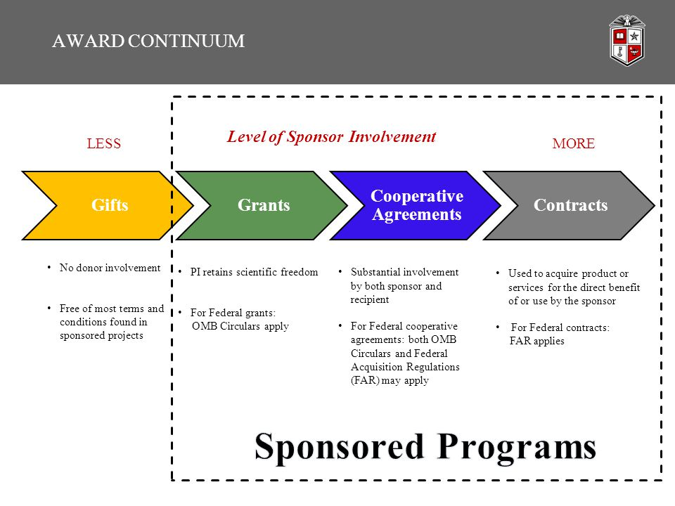AWARD CONTINUUM No donor involvement Free of most terms and conditions found in sponsored projects Substantial involvement by both sponsor and recipie