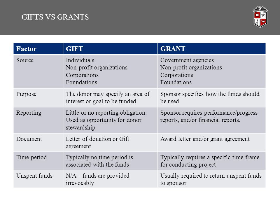 GIFTS VS GRANTS FactorGIFTGRANT SourceIndividuals Non-profit organizations Corporations Foundations Government agencies Non-profit organizations Corpo