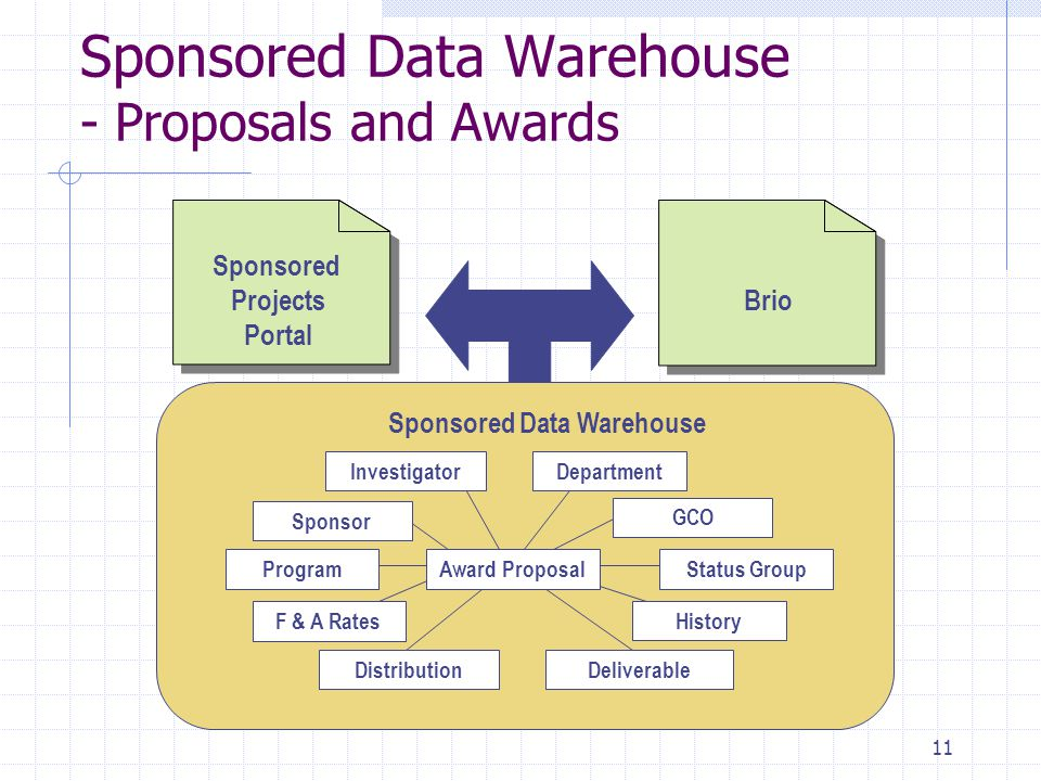 11 Sponsored Data Warehouse - Proposals and Awards Brio Sponsored Data Warehouse Status GroupProgram Distribution GCO Deliverable Award Proposal F & A