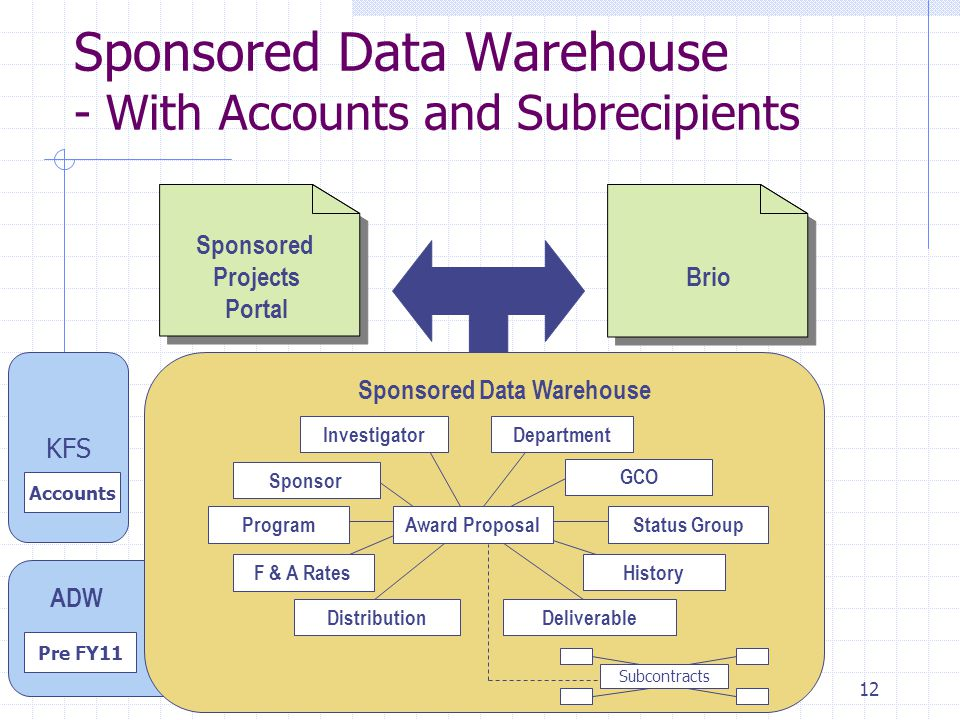 12 Sponsored Data Warehouse - With Accounts and Subrecipients Brio Sponsored Data Warehouse Status GroupProgram Distribution GCO Deliverable Award Proposal F & A Rates History Department Sponsor Investigator Sponsored Projects Portal Pre FY11 ADW Subcontracts KFS Accounts
