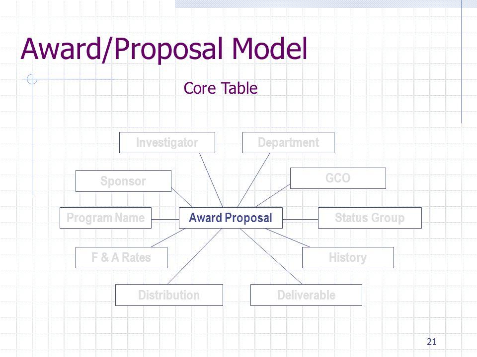 21 Award/Proposal Model Status GroupProgram Name Distribution GCO Deliverable Award Proposal F & A RatesHistory Department Sponsor Investigator Core T