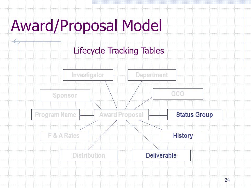 24 Award/Proposal Model Status GroupProgram Name Distribution GCO Deliverable Award Proposal F & A RatesHistory Department Sponsor Investigator Lifecy