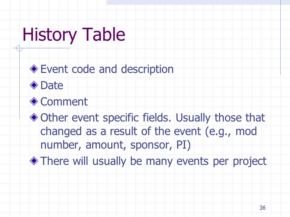 36 History Table Event code and description Date Comment Other event specific fields. Usually those that changed as a result of the event (e.g., mod n