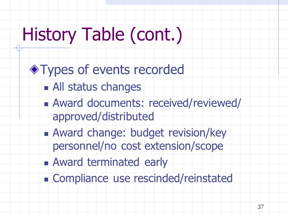 37 History Table (cont.) Types of events recorded All status changes Award documents: received/reviewed/ approved/distributed Award change: budget revision/key personnel/no cost extension/scope Award terminated early Compliance use rescinded/reinstated