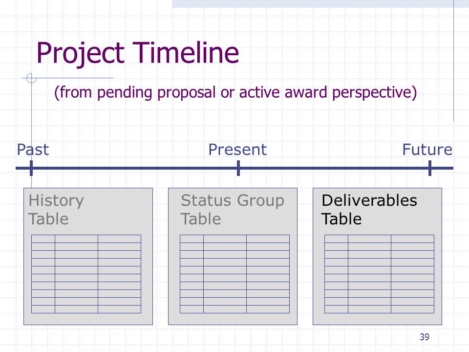 39 PastPresentFuture History Table Status Group Table Deliverables Table Project Timeline (from pending proposal or active award perspective)