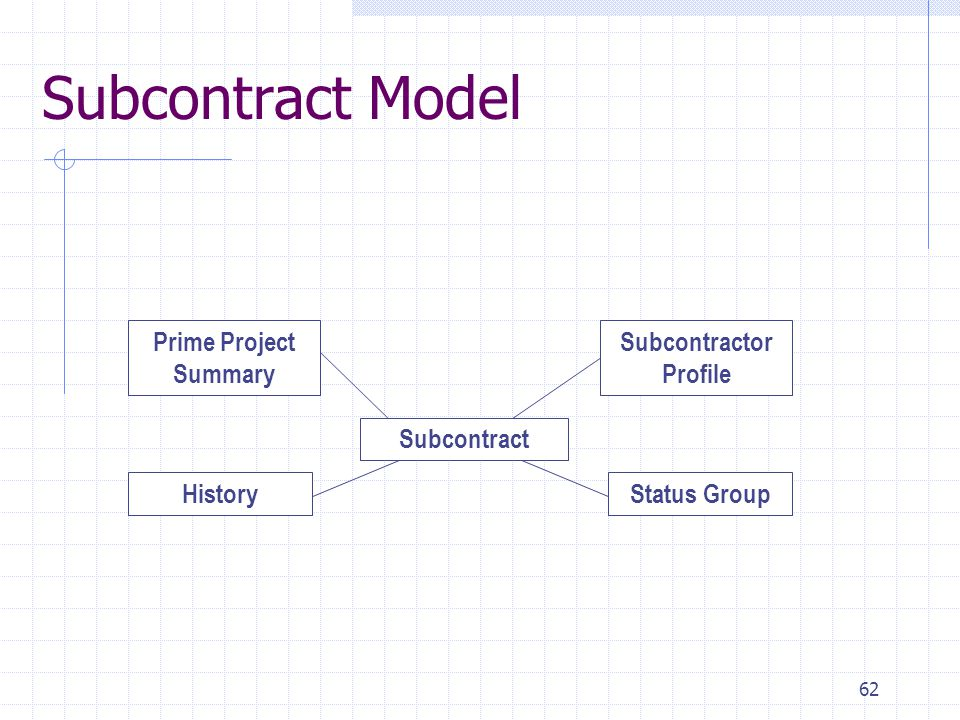 62 Subcontract Model Subcontract HistoryStatus Group Prime Project Summary Subcontractor Profile