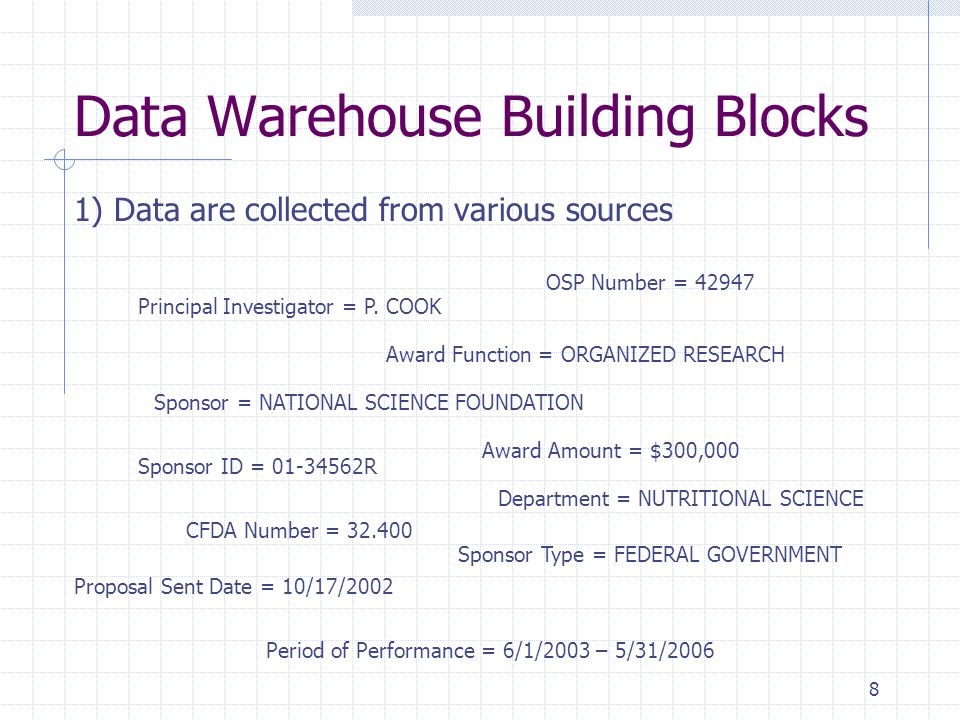 9 2) DATA are stored in COLUMNS 3) Related COLUMNS are grouped into TABLES GCO Award/Proposal GCO InvestigatorSponsor Data Warehouse Building Blocks OSP # 37623 38241 44782 Sponsor NYS NIH NSF PI J.SMITH P.