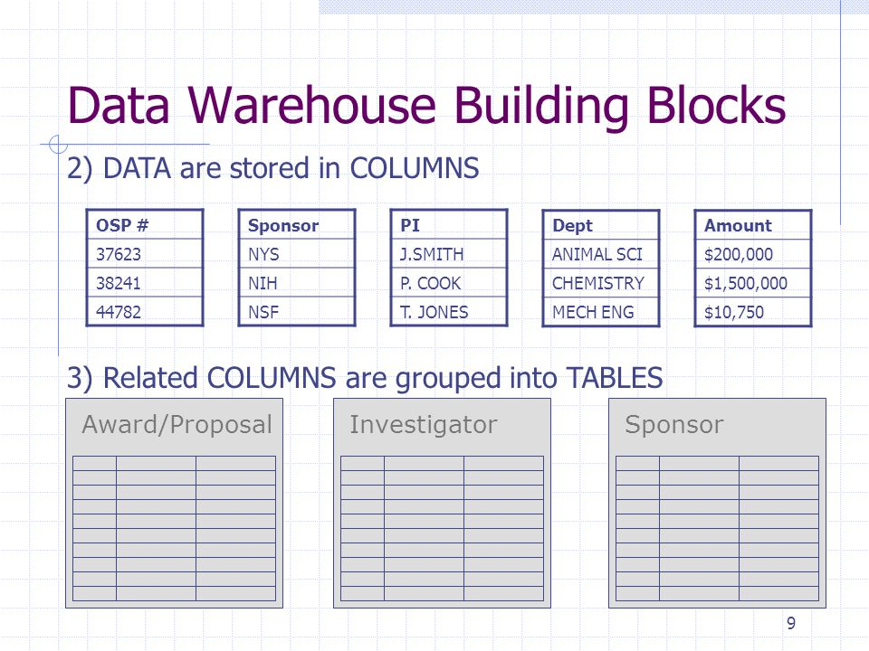 10 4) TABLES are joined into one or more DATA MODELS using unique identifiers (keys) Data Warehouse Building Blocks Dept Code OSP Number Sponsor ID GCO Sponsor GCO Award/Proposal Department GCO Investigator