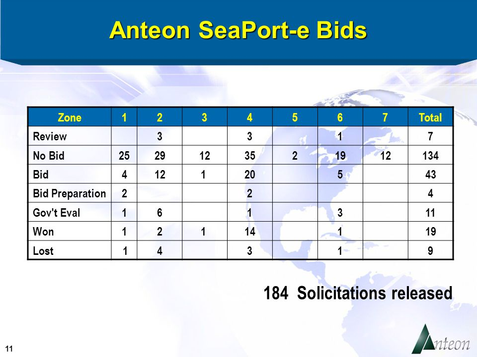 11 Anteon SeaPort-e Bids 184 Solicitations released Zone1234567Total Review33 1 7 No Bid2529123521912134 Bid4121 20 5 43 Bid Preparation2 2 4 Gov t Eval16 1 3 11 Won121 14 1 19 Lost 14 3 1 9