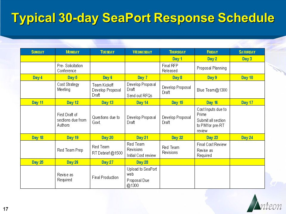 17 Typical 30-day SeaPort Response Schedule