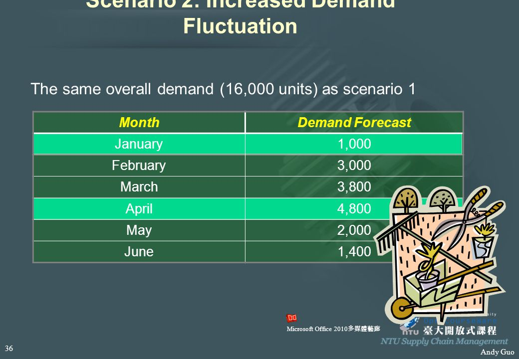 Andy Guo Scenario 2: Increased Demand Fluctuation The same overall demand (16,000 units) as scenario 1 MonthDemand Forecast January1,000 February3,000