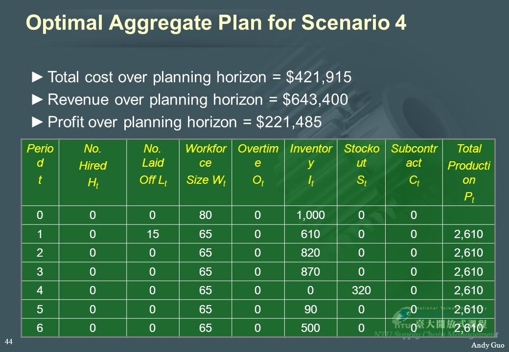 Andy Guo Optimal Aggregate Plan for Scenario 4 Perio d t No. Hired H t No. Laid Off L t Workfor ce Size W t Overtim e O t Inventor y I t Stocko ut S t