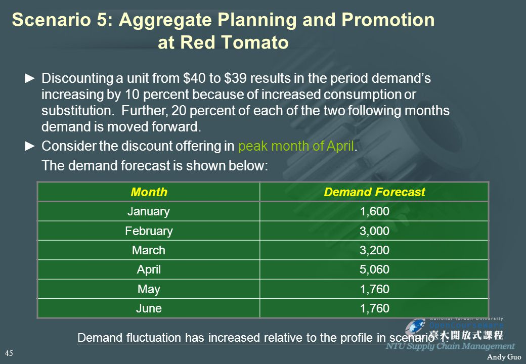 Andy Guo Scenario 5: Aggregate Planning and Promotion at Red Tomato Demand fluctuation has increased relative to the profile in scenario 1. ►Discounti