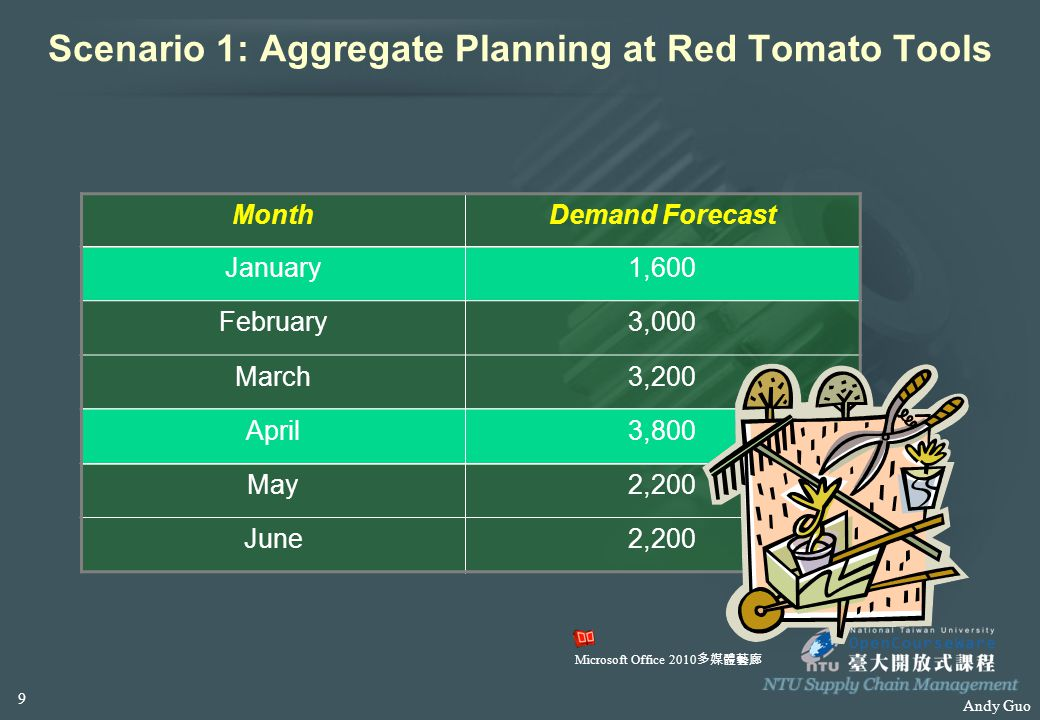 Andy Guo Scenario 1: Aggregate Planning at Red Tomato Tools MonthDemand Forecast January1,600 February3,000 March3,200 April3,800 May2,200 June2,200 M