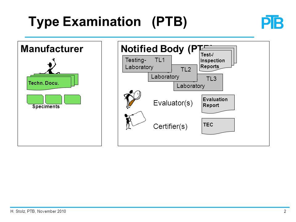Manuf.MTL Testing- Laboratory Evaluator(s) Certifier(s) H.