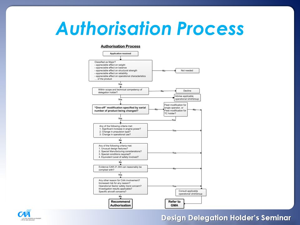 Authorisation Process Design Delegation Holder's Seminar Design Delegation Holder's Seminar