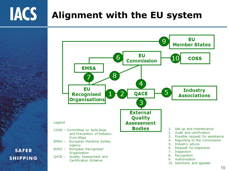 15 Alignment with the EU system EU Recognised Organisations EMSA QACE External Quality Assessment Bodies 1 2 3 4 7 8 6 EU Commission COSS EU Member St