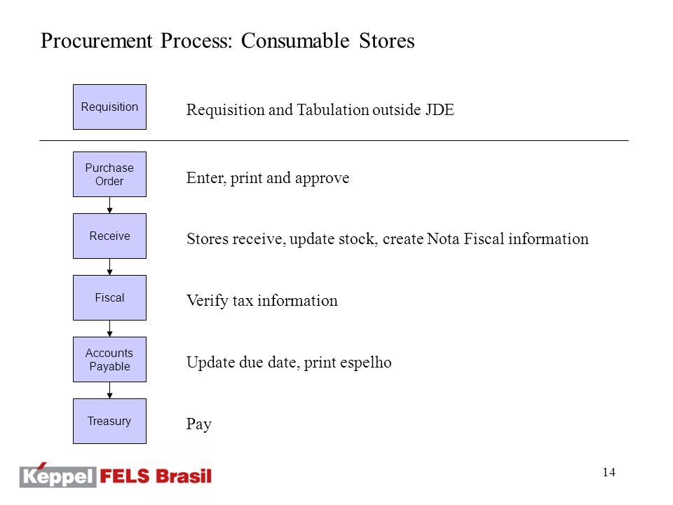 14 Procurement Process: Consumable Stores Requisition Purchase Order Receive Fiscal Accounts Payable Requisition and Tabulation outside JDE Enter, print and approve Stores receive, update stock, create Nota Fiscal information Verify tax information Update due date, print espelho Treasury Pay