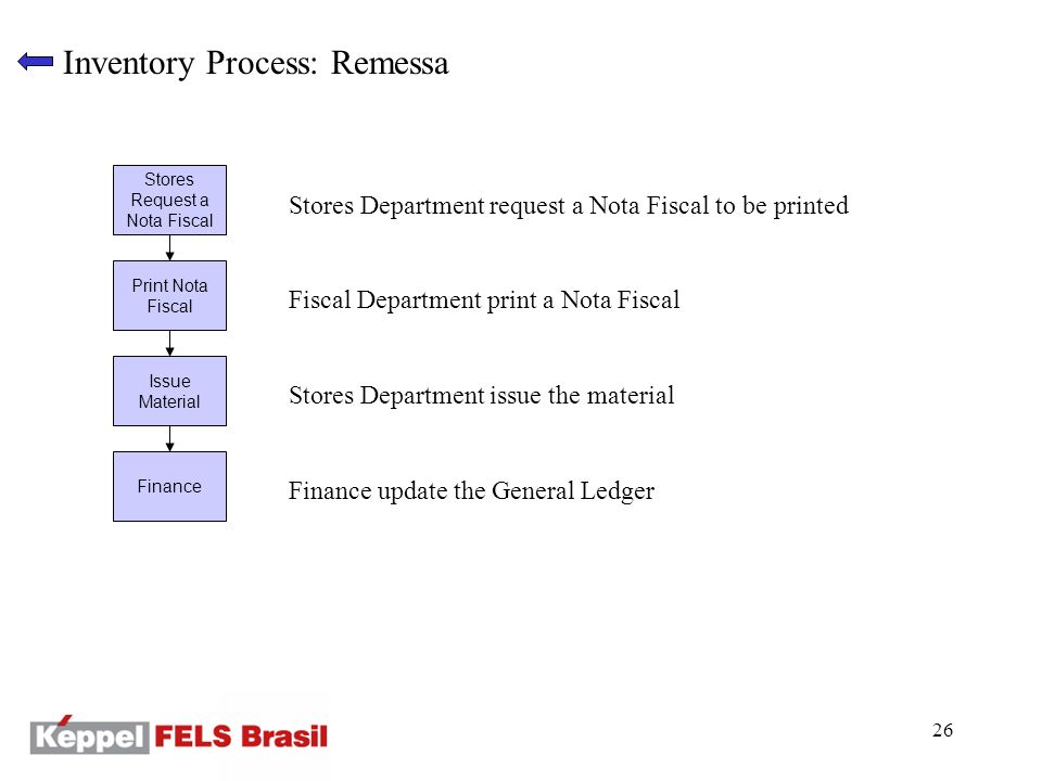 26 Inventory Process: Remessa Stores Request a Nota Fiscal Print Nota Fiscal Issue Material Finance Stores Department request a Nota Fiscal to be printed Fiscal Department print a Nota Fiscal Stores Department issue the material Finance update the General Ledger