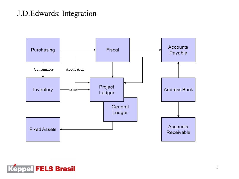 6 Job Cost: Integration Purchasing –Commitments (as soon as PO or subcontract is entered) –Receiving (immediately updates cost) –Cost is charged to the Job, quantity updates inventory Inventory –Inventory Issues and Returns of consumable materials Fiscal –Taxes charged to the Job Fixed Assets –Assets may be bought for a project Accounts Receivable Accounts Payable General Ledger
