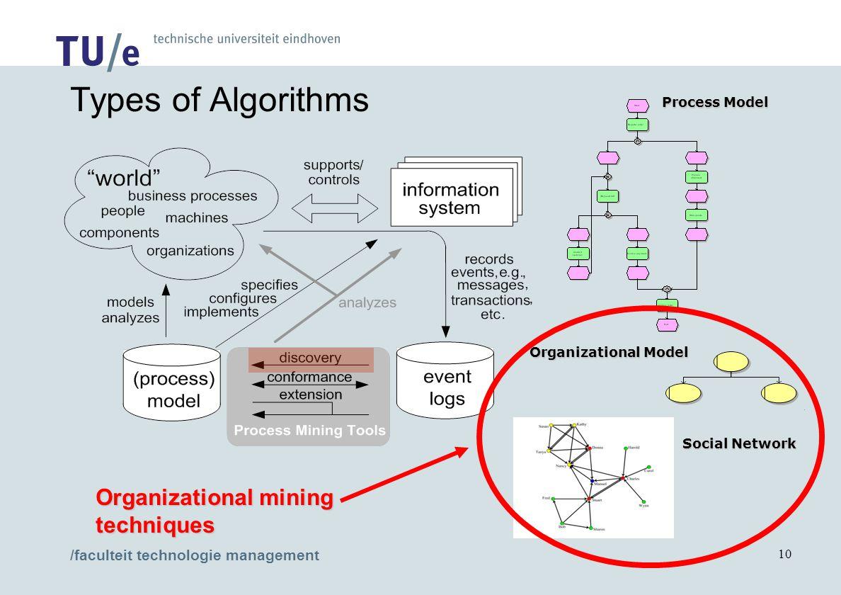/faculteit technologie management 10 Process Model Organizational Model Social Network Types of Algorithms Organizational mining techniques
