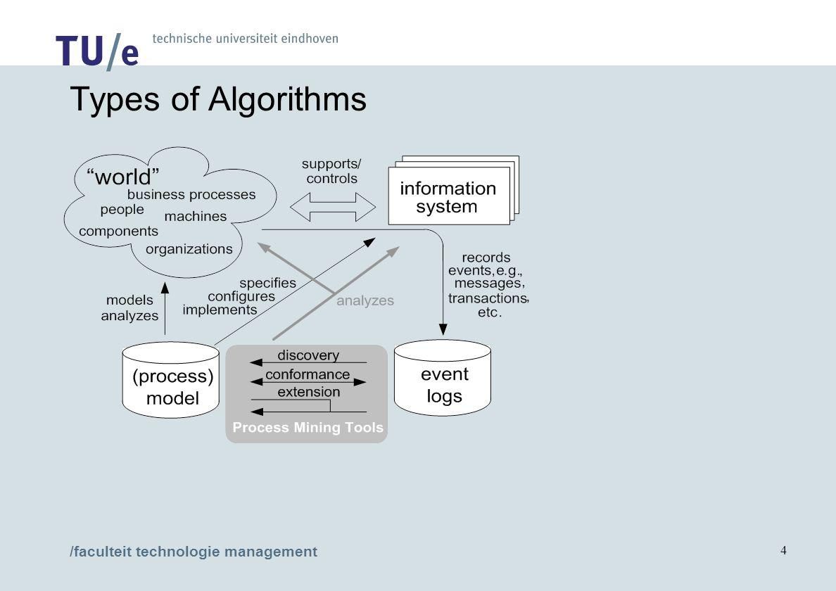 /faculteit technologie management 4 Types of Algorithms